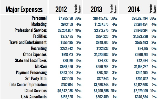 Sample Company Operating Expenses – Company Annual Report Sample