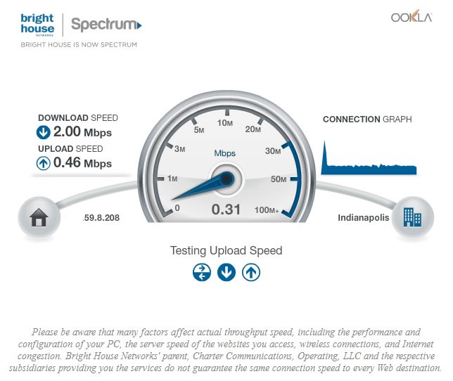 Internet Speed Tests And Recommended Internet Connection ...