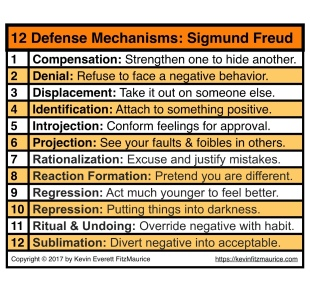 Sigmund Freud Defense Mechanisms Notes